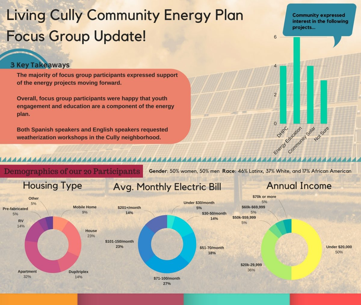 Community Members Share Feedback on Community Energy Plan